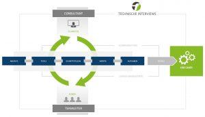 Flowster Automation Guide - Ablauf: Technische Interviews