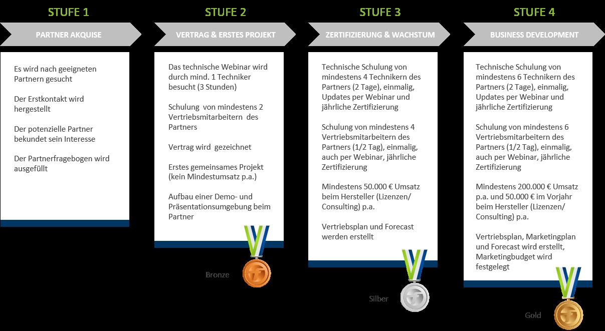 Zertifizierungssstufen Bronze Silber Gold