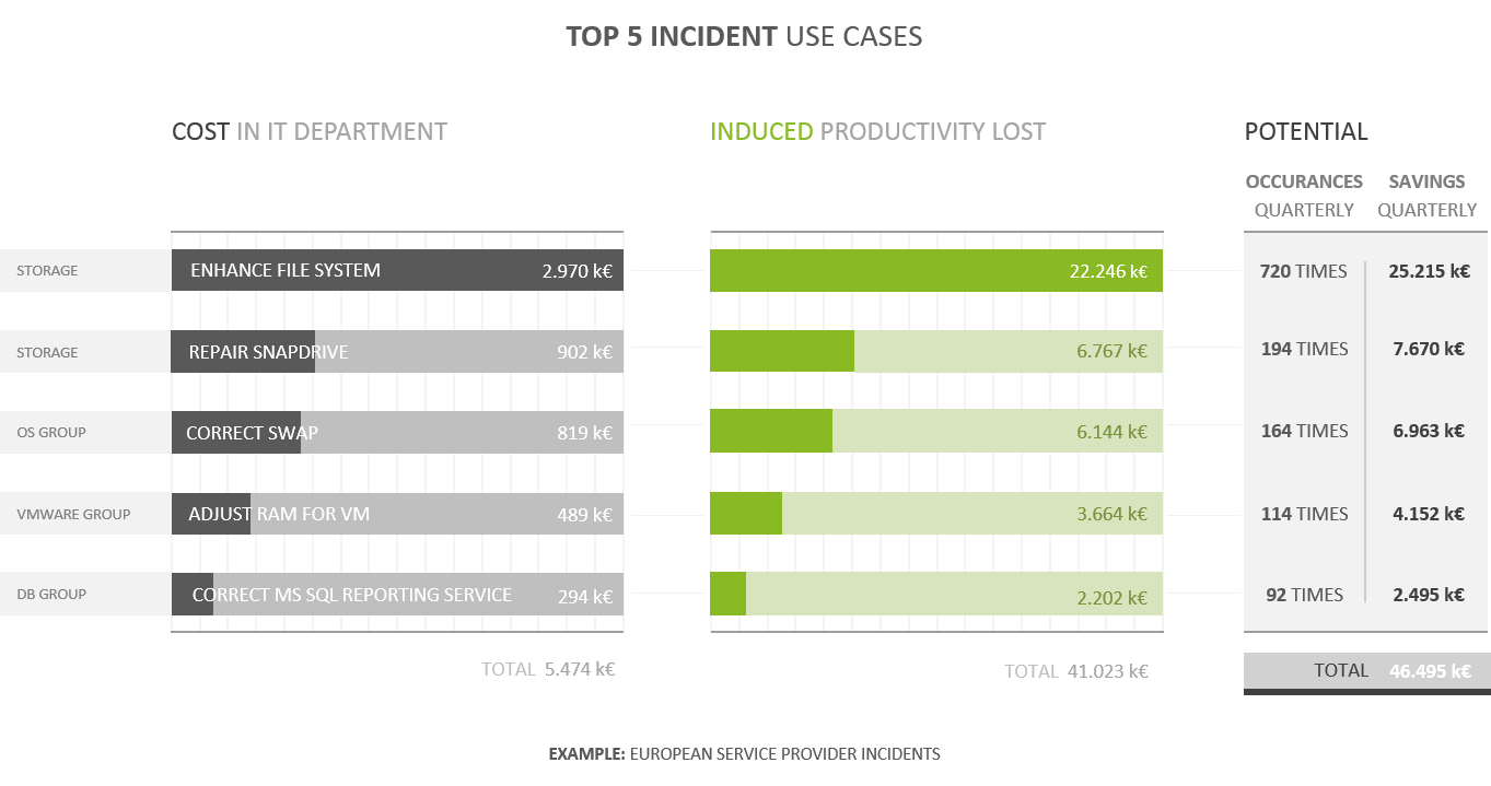 Top 5 Incident Use Cases