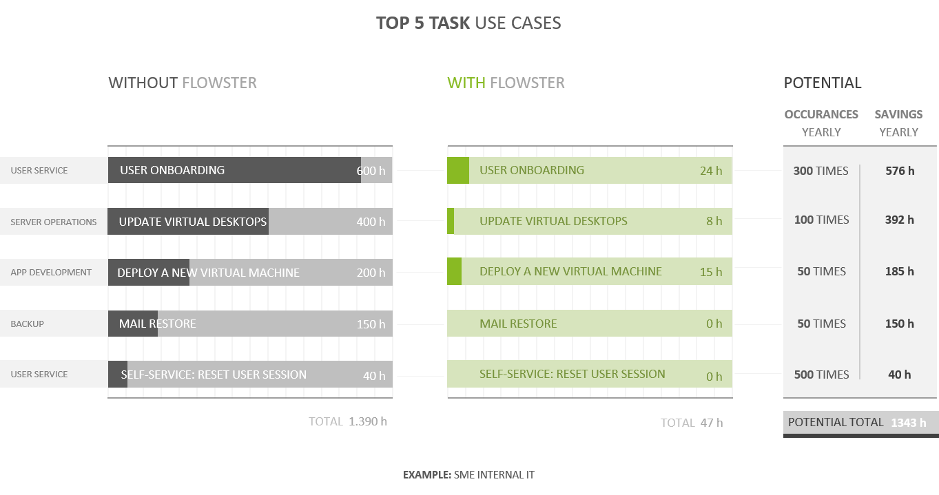 Top 5 Task Use Cases