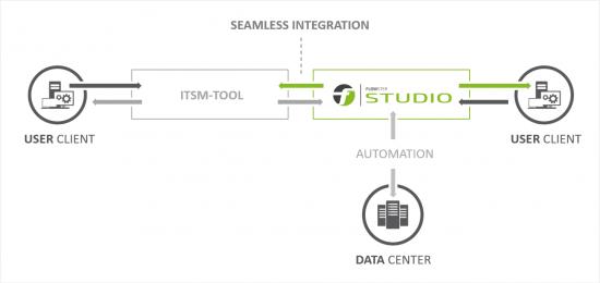 FLOWSTER Studio ITSM Integration