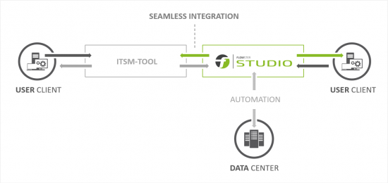 ITSM Integration with FLOWSTER Studio