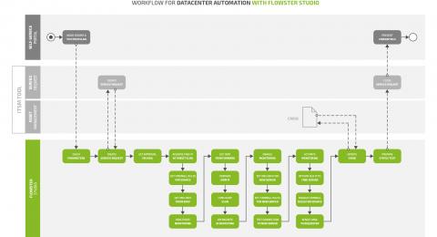 Workflow-Beispiel: Datacenter Automation mit FLOWSTER Studio