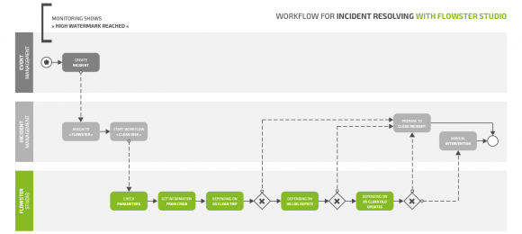Workflow-Beispiel: Incident Resolving mit FLOWSTER Studio