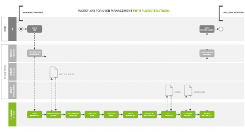 Workflow Expamle: User Management with FLOWSTER Studio